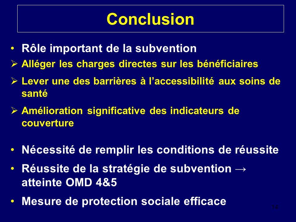 Conclusion Rôle important de la subvention