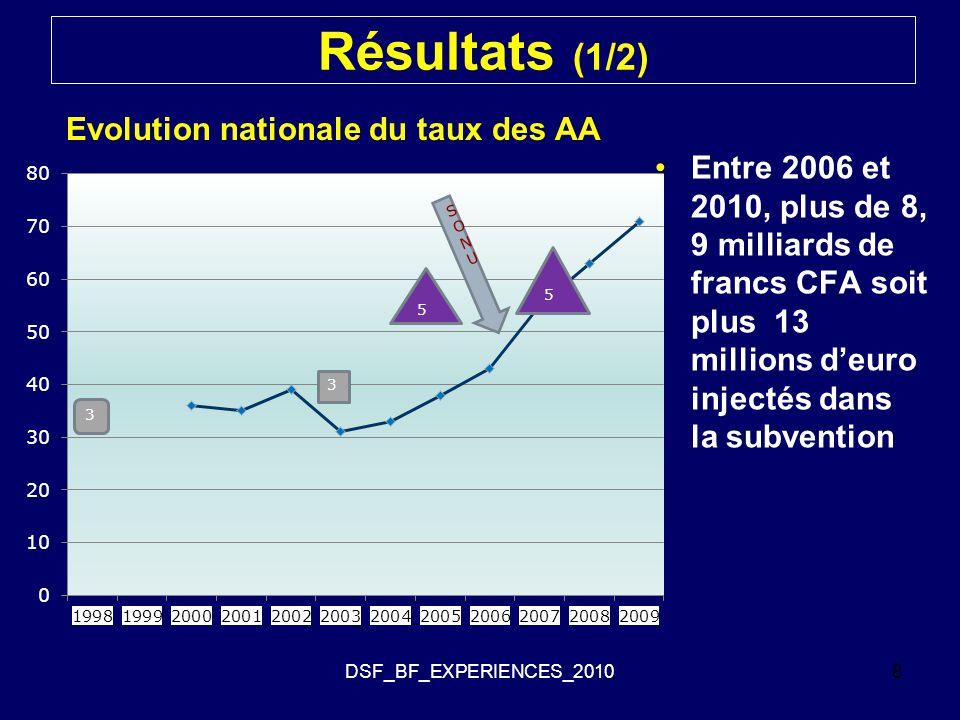 Résultats (1/2) Evolution nationale du taux des AA
