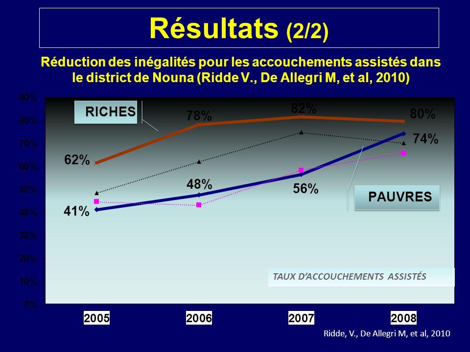 Résultats (2/2) Réduction des inégalités pour les accouchements assistés dans le district de Nouna (Ridde V., De Allegri M, et al, 2010)