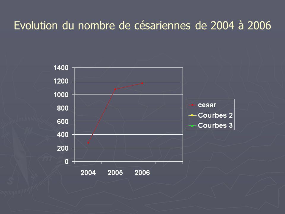 Evolution du nombre de césariennes de 2004 à 2006