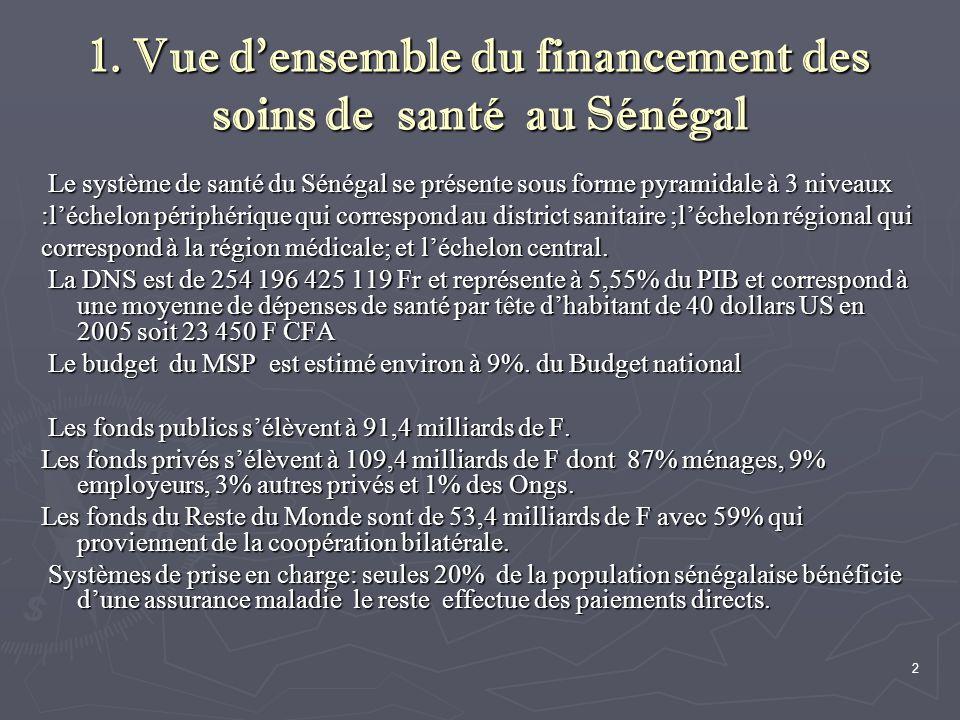 1. Vue d'ensemble du financement des soins de santé au Sénégal