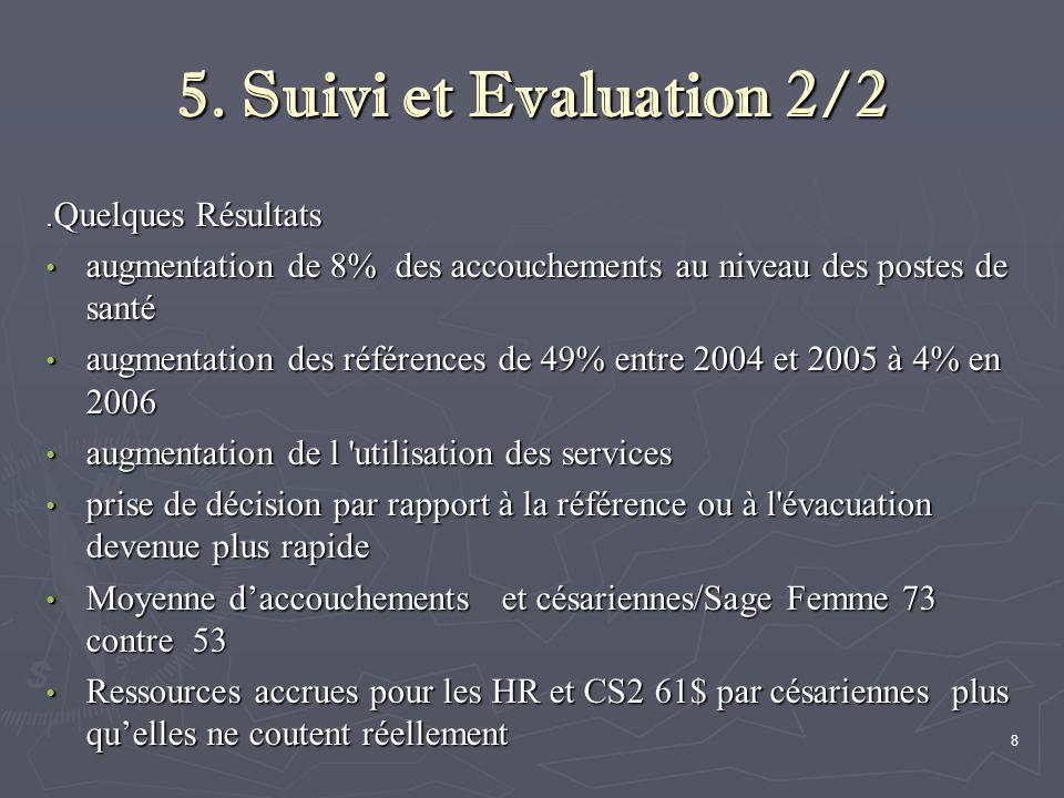 5. Suivi et Evaluation 2/2 .Quelques Résultats. augmentation de 8% des accouchements au niveau des postes de santé.