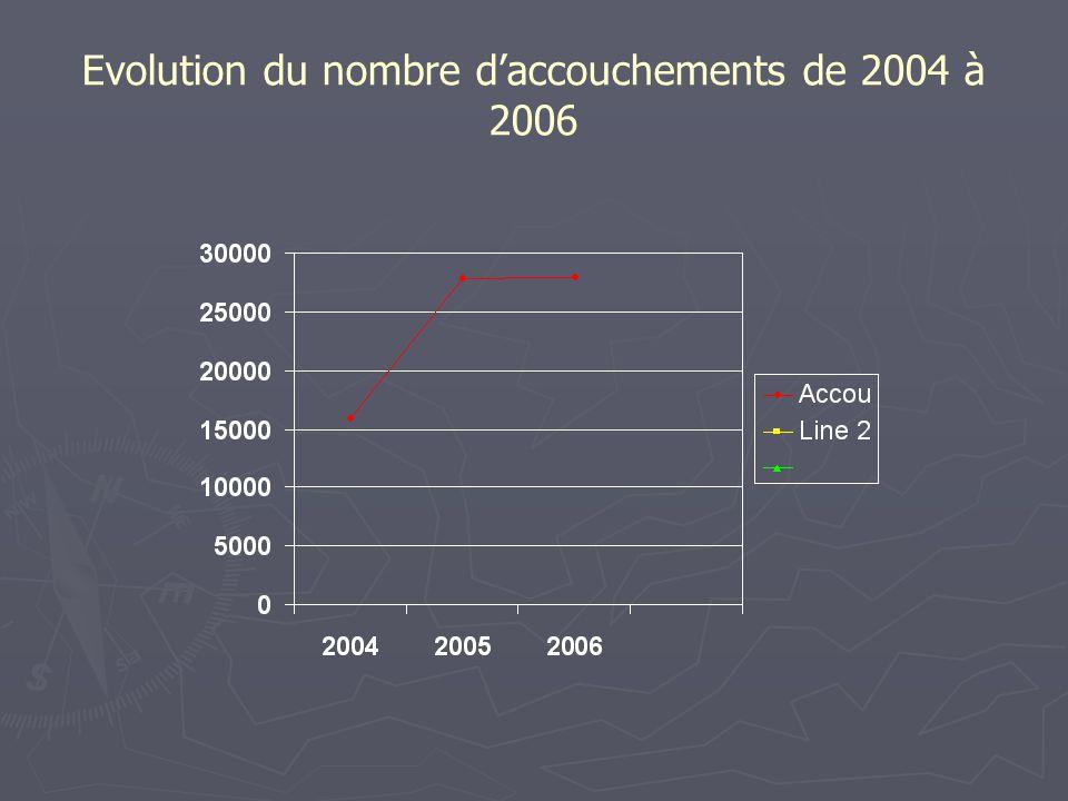 Evolution du nombre d'accouchements de 2004 à 2006