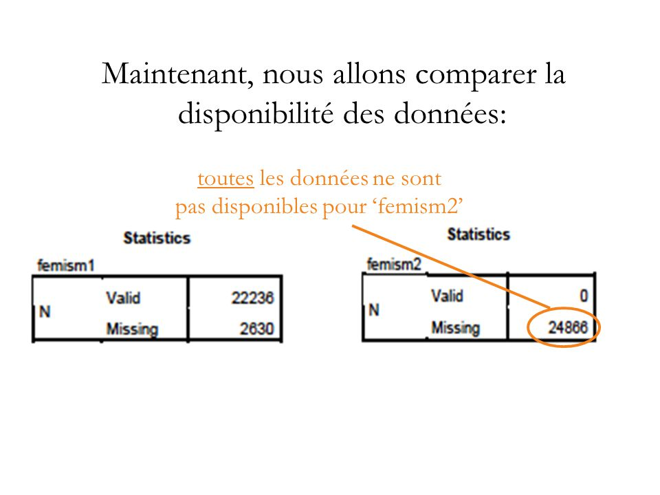 Maintenant, nous allons comparer la disponibilité des données:
