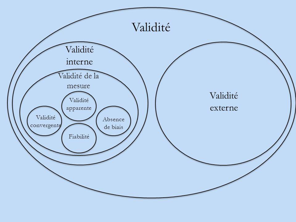 Validité Validité interne Validité externe Validité de la mesure