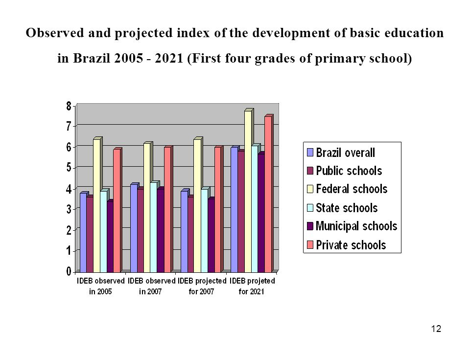 Observed and projected index of the development of basic education in Brazil 2005 - 2021 (First four grades of primary school)‏