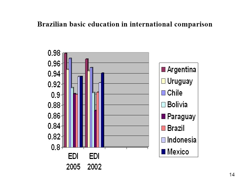 Brazilian basic education in international comparison