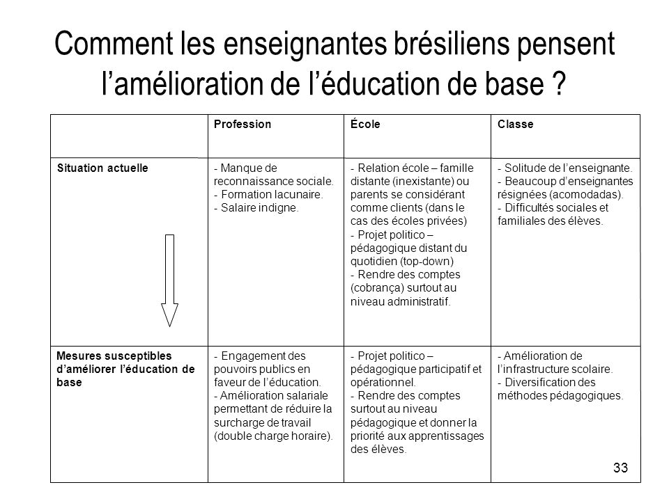 Comment les enseignantes brésiliens pensent l'amélioration de l'éducation de base