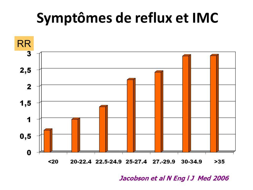 Symptômes de reflux et IMC