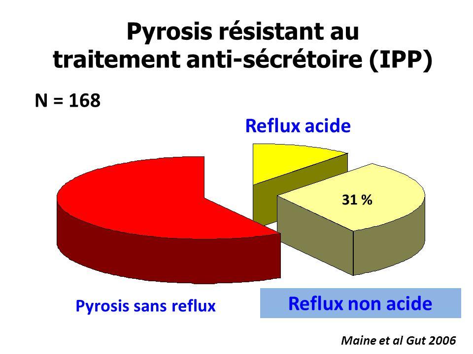 Pyrosis résistant au traitement anti-sécrétoire (IPP)
