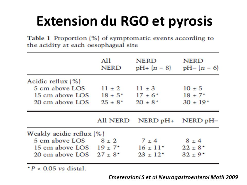Extension du RGO et pyrosis