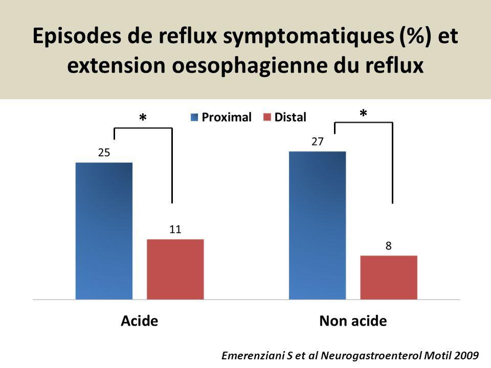 Episodes de reflux symptomatiques (%) et extension oesophagienne du reflux