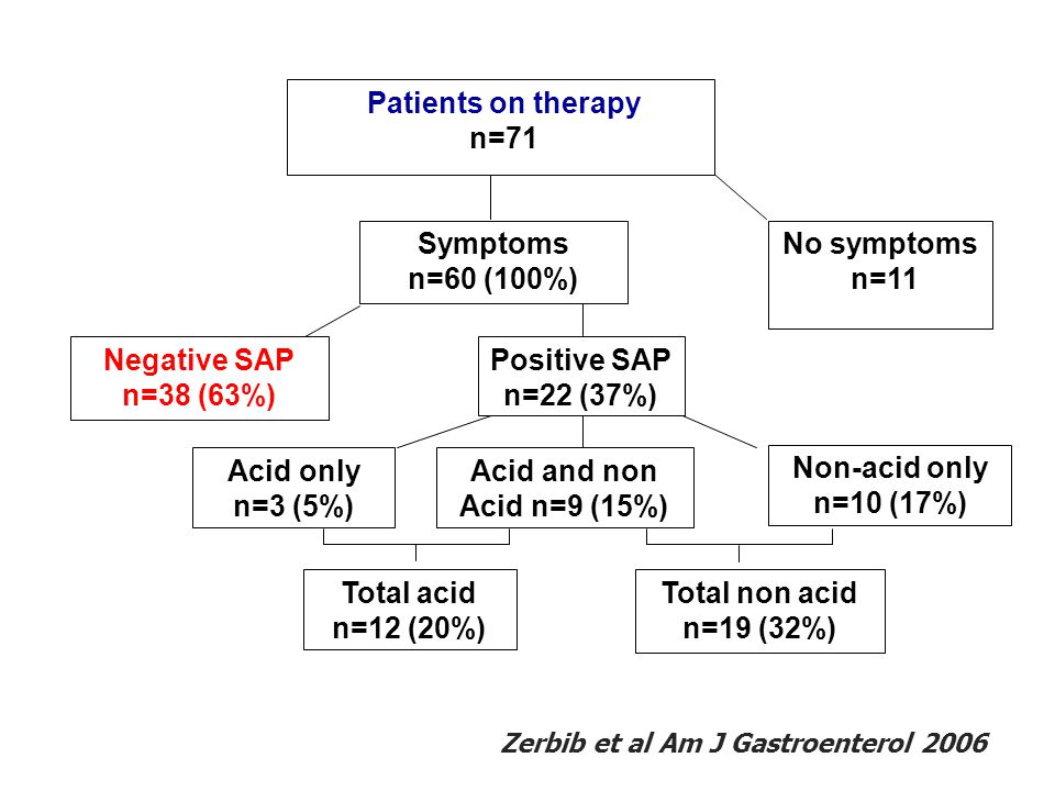 Patients on therapy n=71 Symptoms n=60 (100%) No symptoms n=11