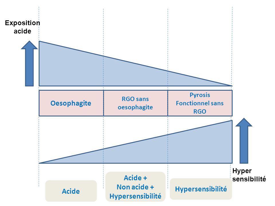Oesophagite Acide Acide + Non acide + Hypersensibilité