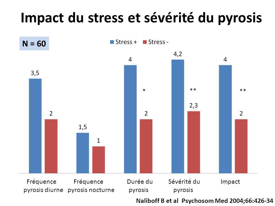 Impact du stress et sévérité du pyrosis