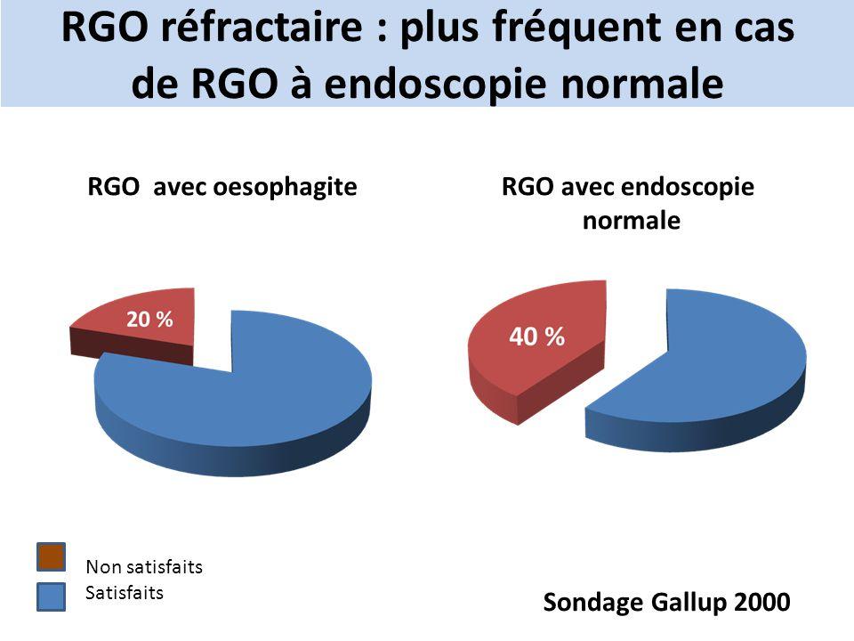 RGO réfractaire : plus fréquent en cas de RGO à endoscopie normale