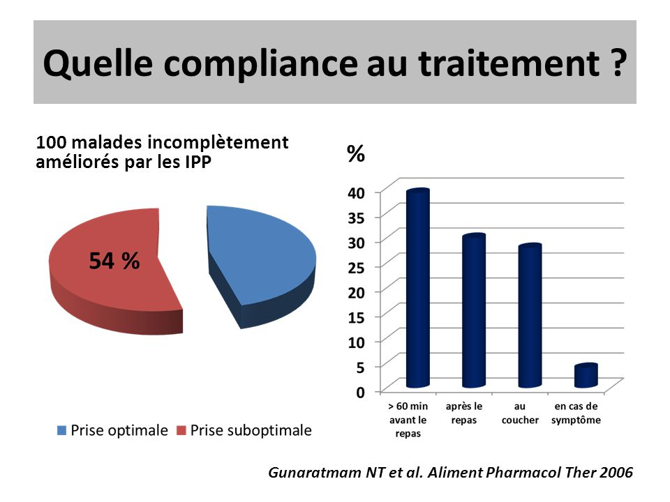 Quelle compliance au traitement