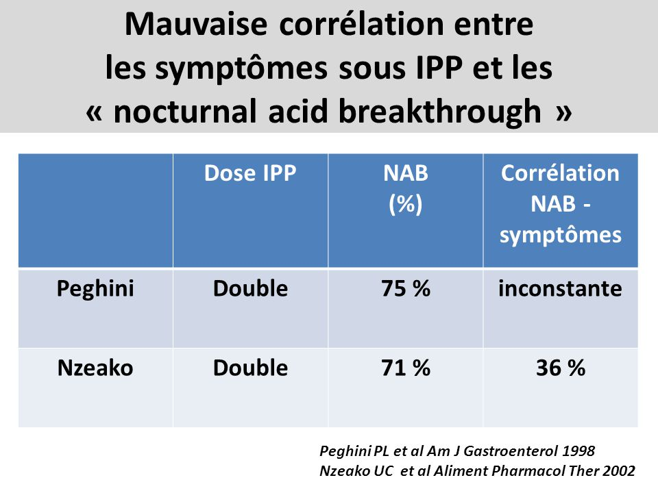 Corrélation NAB - symptômes