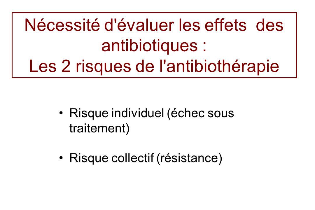Nécessité d évaluer les effets des antibiotiques : Les 2 risques de l antibiothérapie