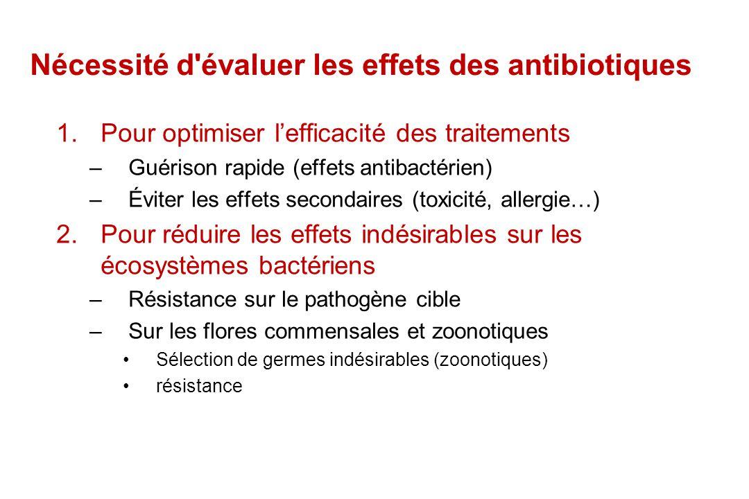 Nécessité d évaluer les effets des antibiotiques