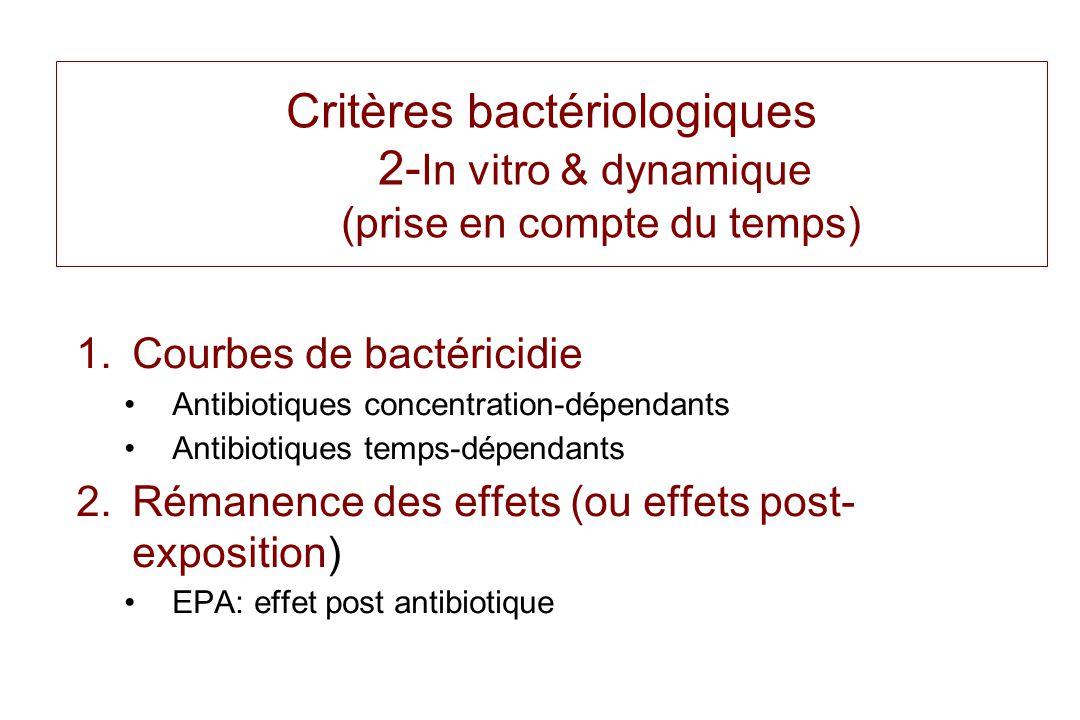Critères bactériologiques 2-In vitro & dynamique (prise en compte du temps)