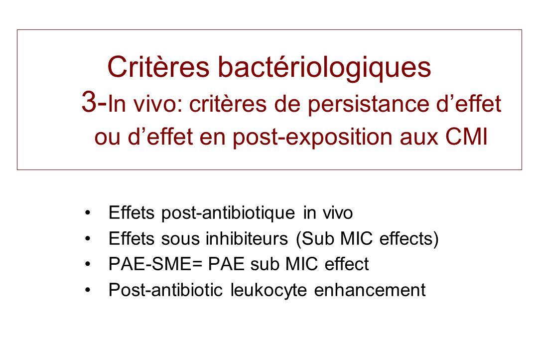 Critères bactériologiques 3-In vivo: critères de persistance d'effet ou d'effet en post-exposition aux CMI