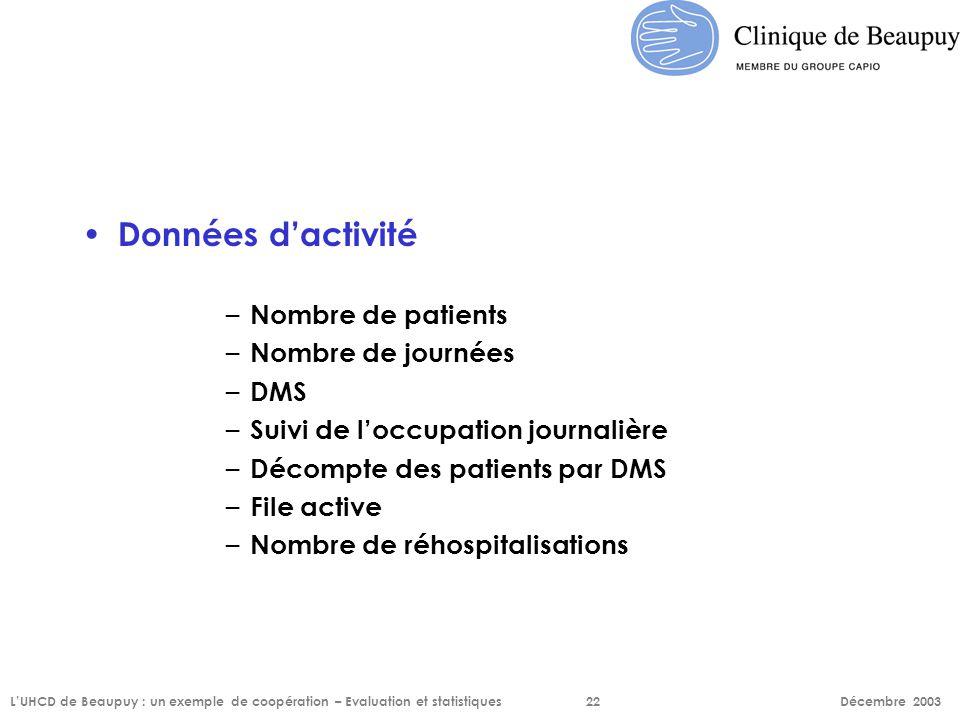 Données d'activité Nombre de patients Nombre de journées DMS