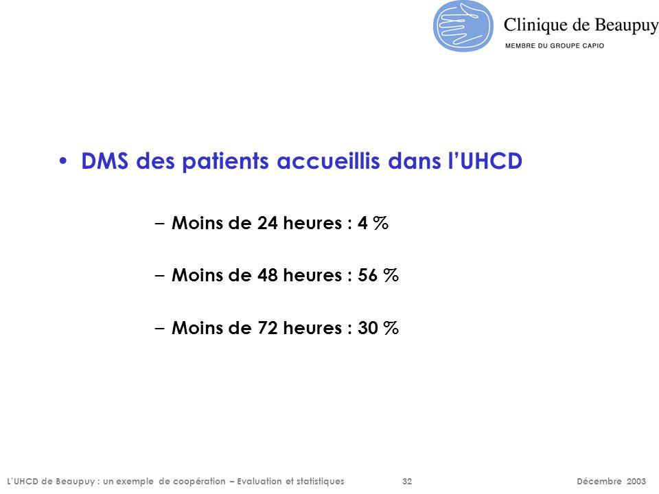 DMS des patients accueillis dans l'UHCD