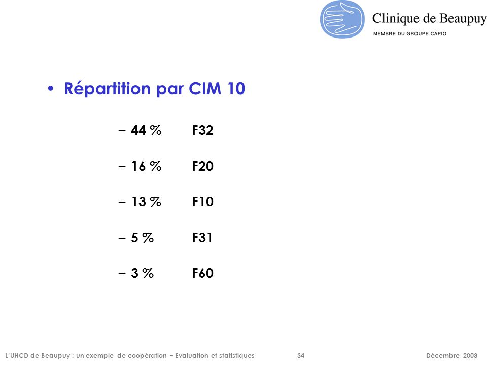 Répartition par CIM 10 44 % F32 16 % F20 13 % F10 5 % F31 3 % F60