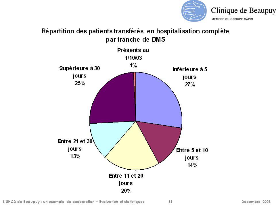 L'UHCD de Beaupuy : un exemple de coopération – Evaluation et statistiques 39 Décembre 2003