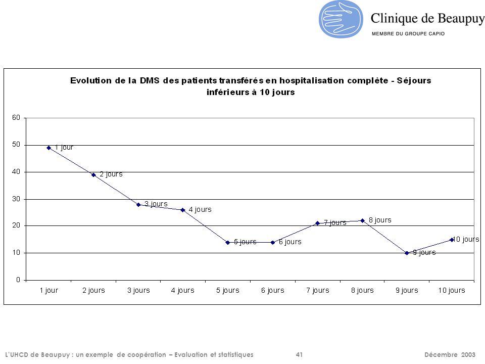 L'UHCD de Beaupuy : un exemple de coopération – Evaluation et statistiques 41 Décembre 2003