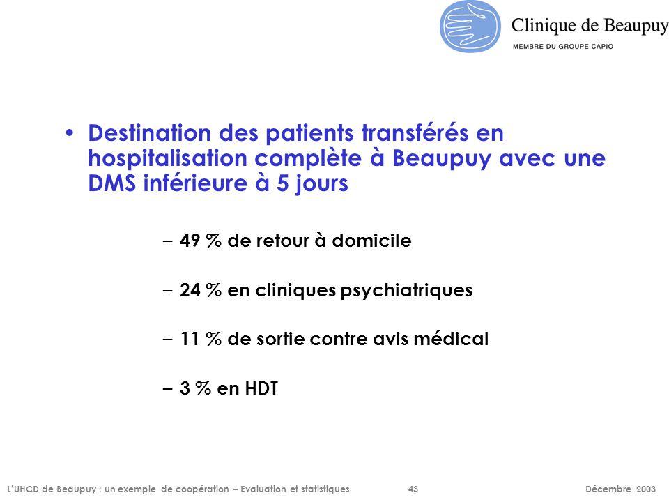 Destination des patients transférés en hospitalisation complète à Beaupuy avec une DMS inférieure à 5 jours