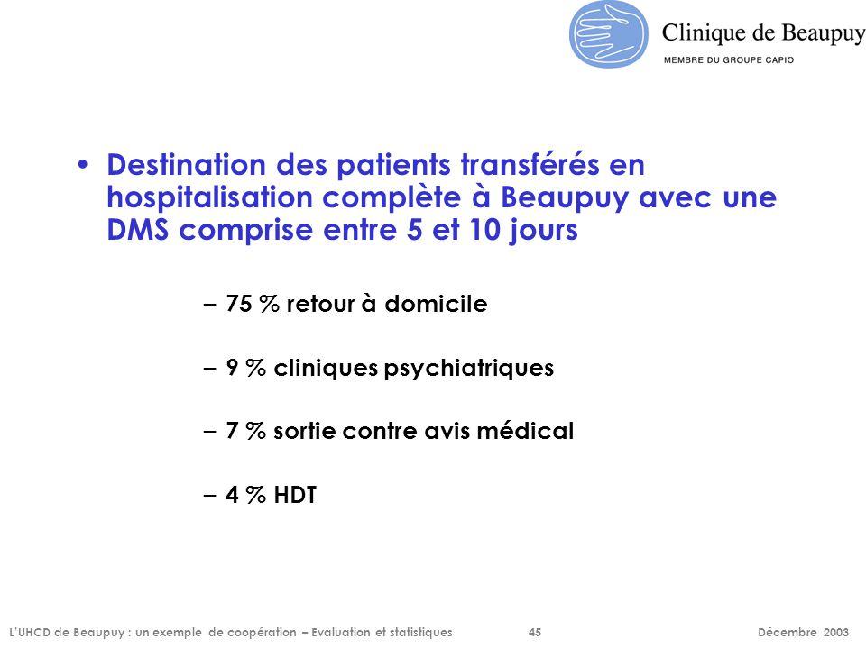 Destination des patients transférés en hospitalisation complète à Beaupuy avec une DMS comprise entre 5 et 10 jours