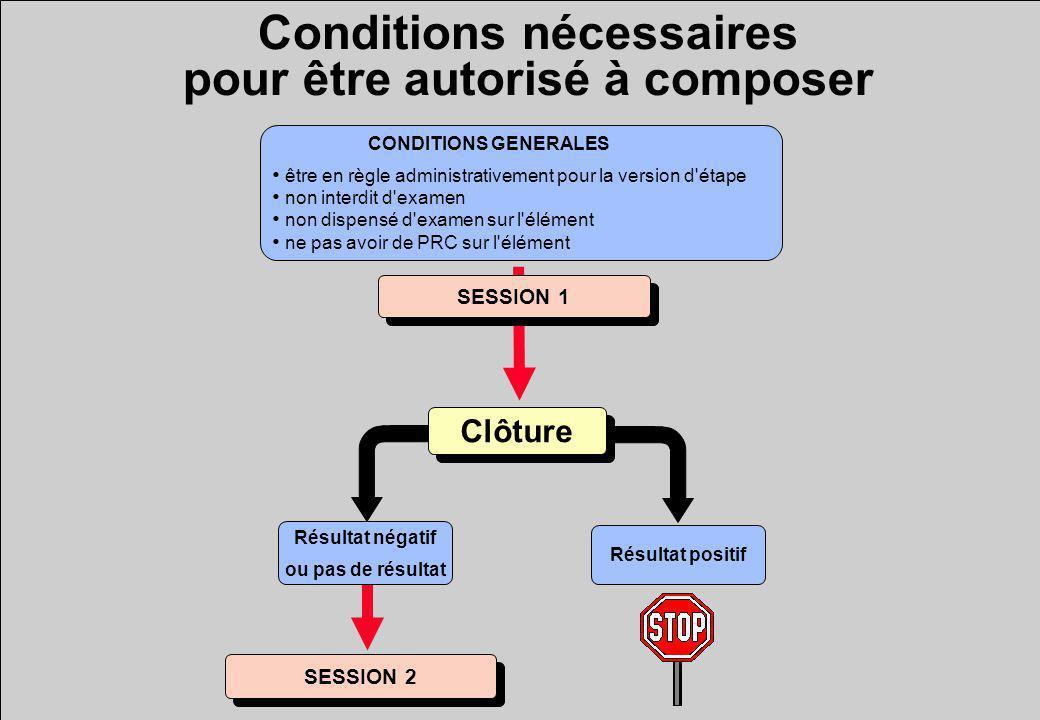 Conditions nécessaires pour être autorisé à composer
