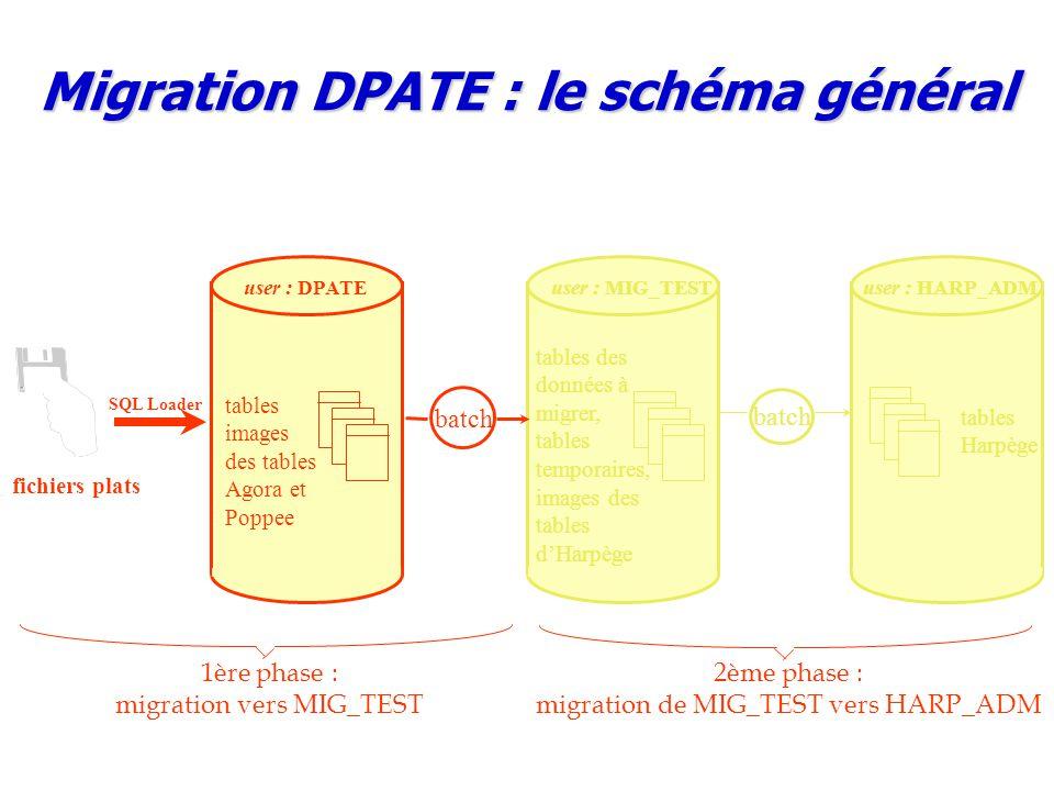 Migration DPATE : le schéma général