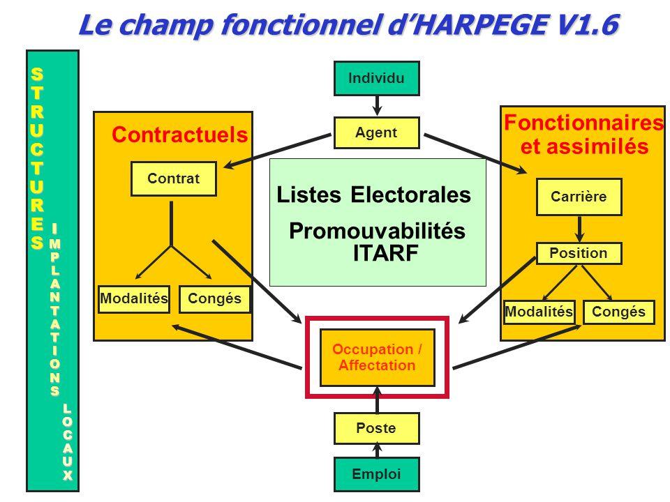Le champ fonctionnel d'HARPEGE V1.6 Promouvabilités ITARF