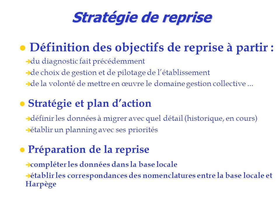 Stratégie de reprise Définition des objectifs de reprise à partir :