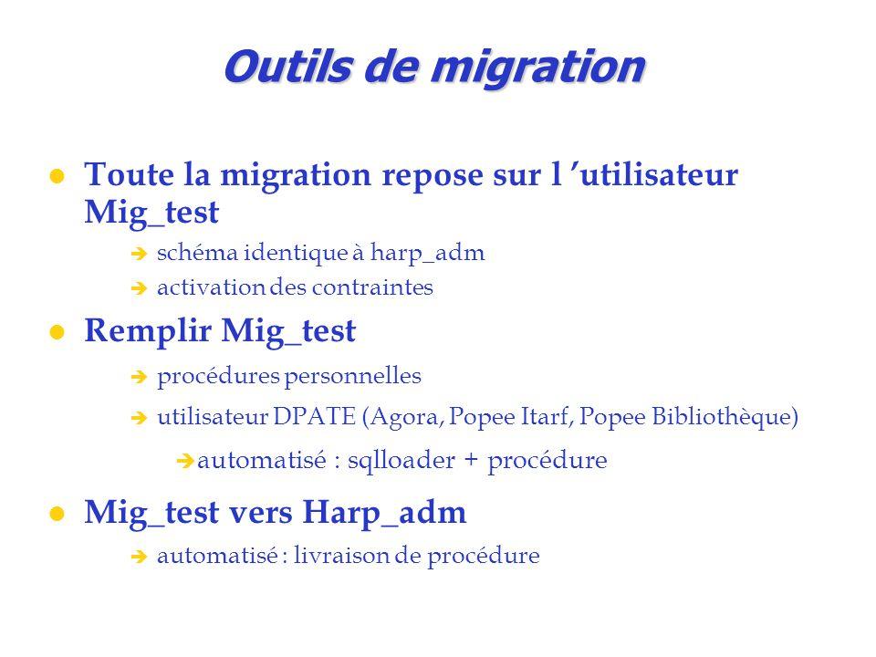 Outils de migration Toute la migration repose sur l 'utilisateur Mig_test. schéma identique à harp_adm.