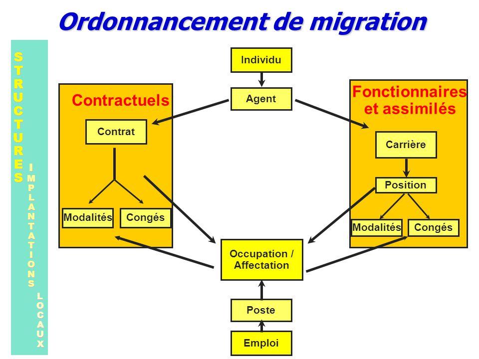 Ordonnancement de migration