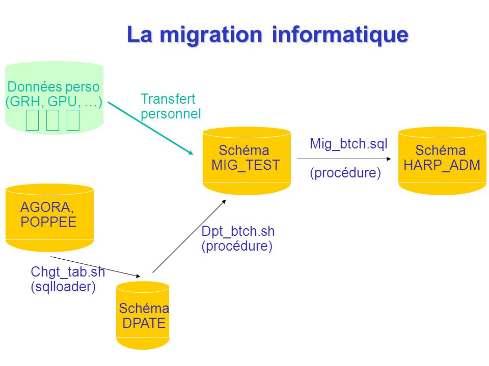 La migration informatique