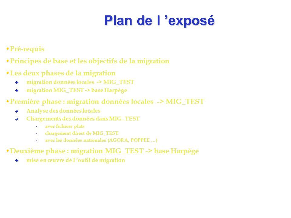 Plan de l 'exposé Pré-requis
