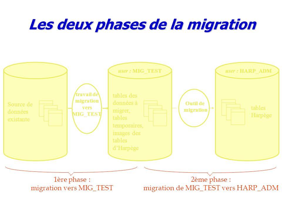 Les deux phases de la migration travail de migration vers MIG_TEST
