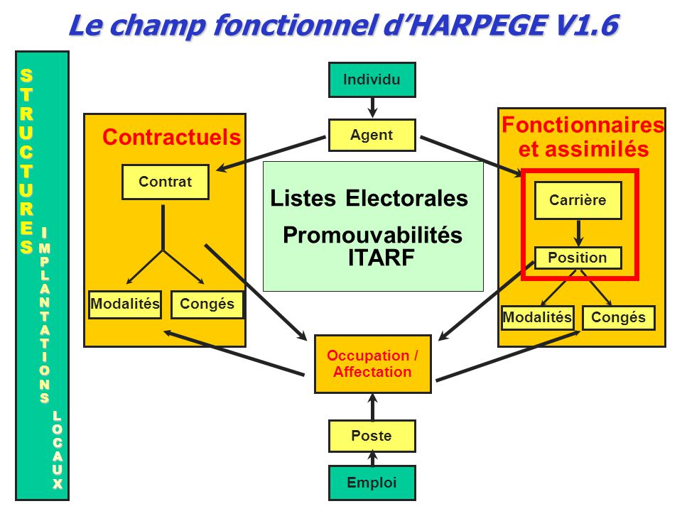 Le champ fonctionnel d'HARPEGE V1.6