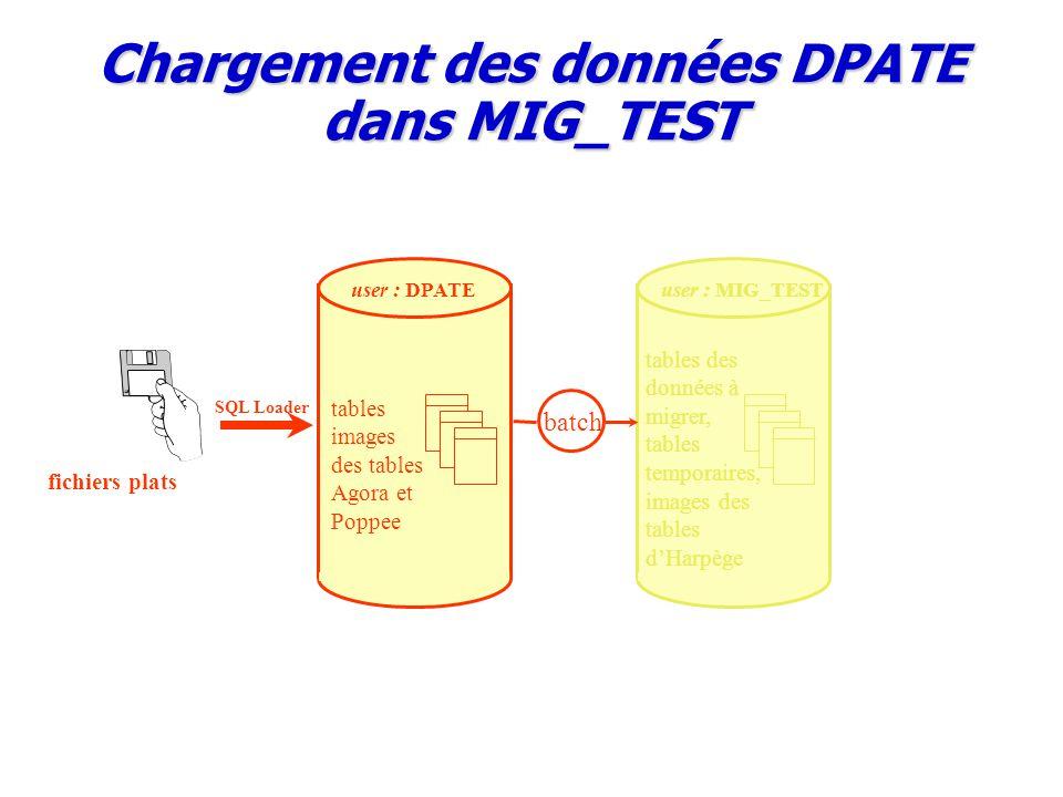 Chargement des données DPATE dans MIG_TEST