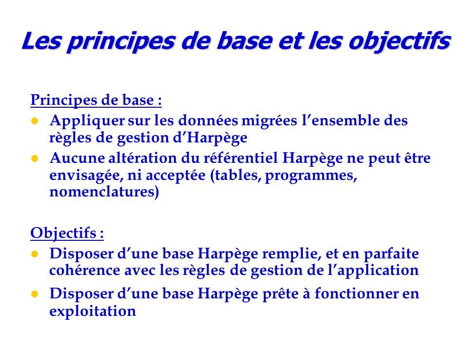 Les principes de base et les objectifs