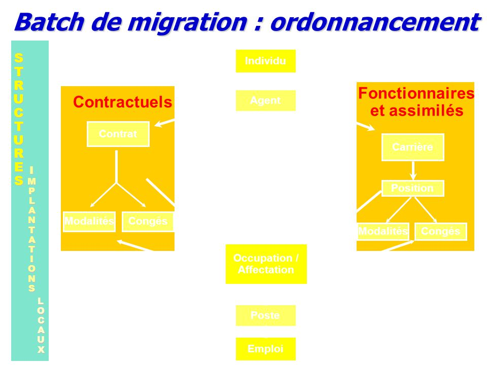 Batch de migration : ordonnancement