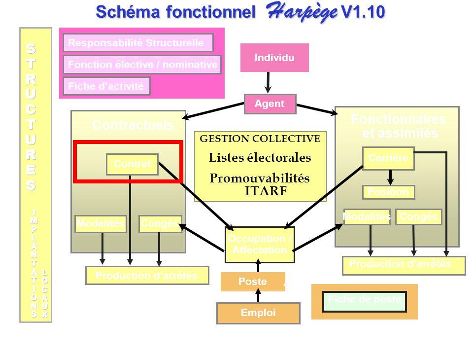 Schéma fonctionnel Harpège V1.10