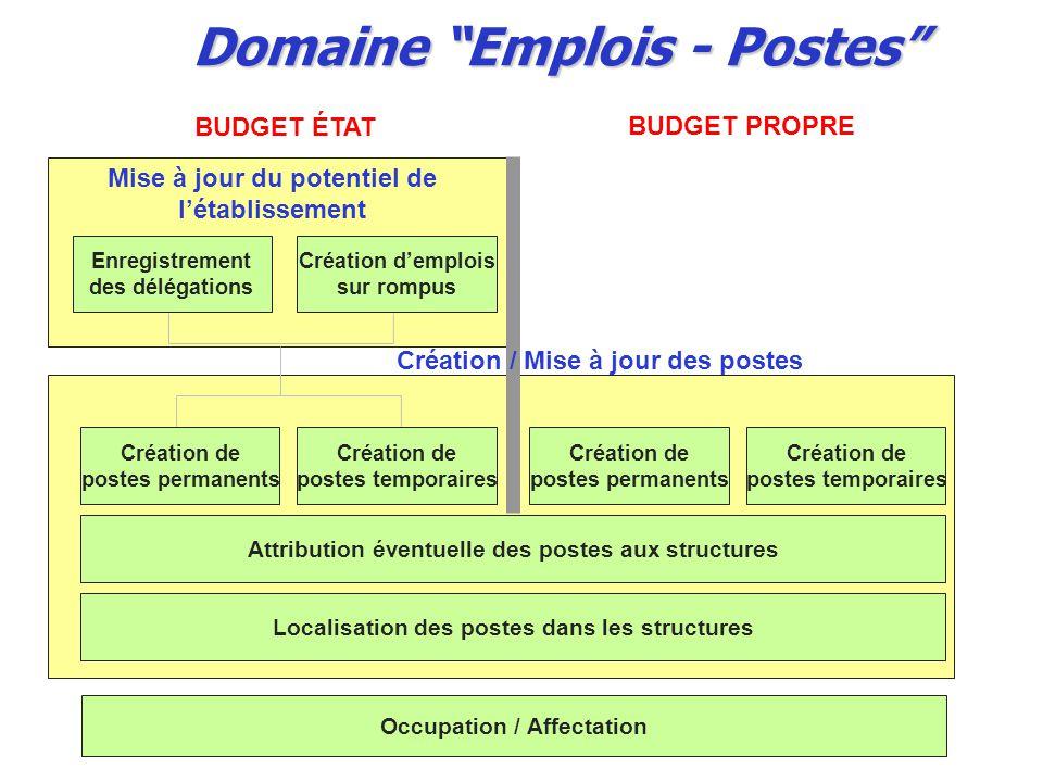 Domaine Emplois - Postes
