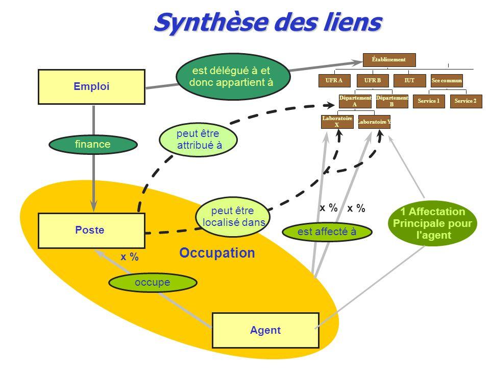 Synthèse des liens Occupation est délégué à et donc appartient à
