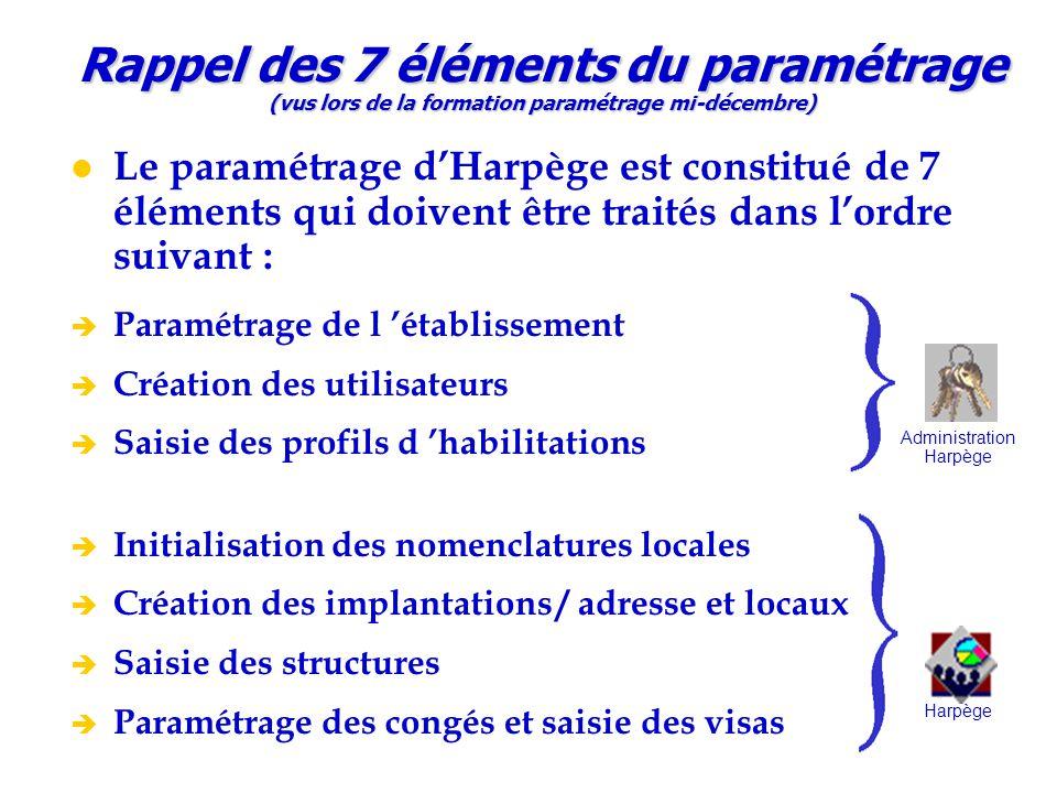 Rappel des 7 éléments du paramétrage